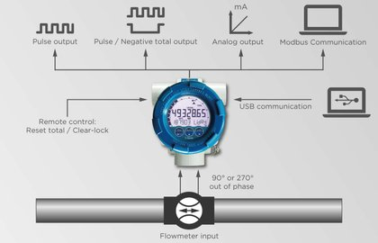 F110 Field mount - Flow rate Indicator / Totalizer   Fluidwell
