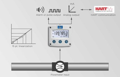 HART Communication | Fluidwell