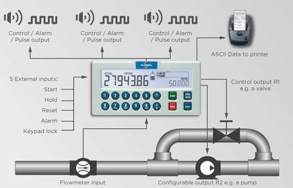 E018 Explosion proof - Flow rate Monitor / Totalizer   Fluidwell